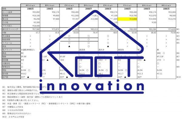 マンション購入検討用シート